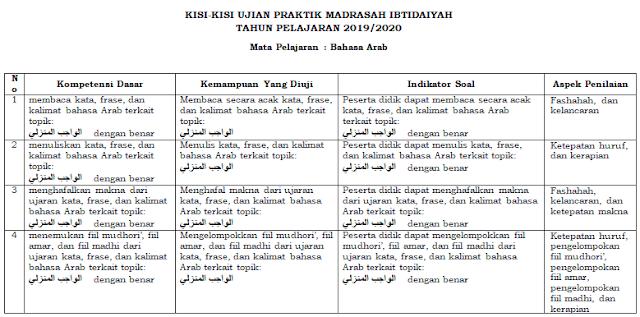 Kisi-kisi Ujian Praktek Bahasa Arab Kelas 6 SD/MI