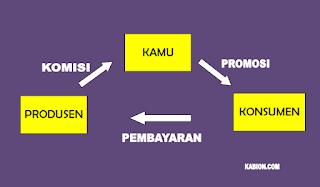 Bisnis online tanpa modal, affiliate marketing, kabion.com