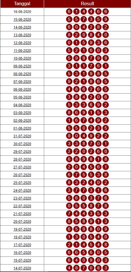 TOTOPEDIA BANDAR ONLINE (MEMBAYARKAN SAMPAI PRIZE 12345