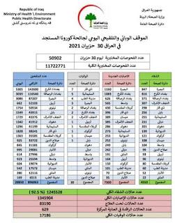 الموقف الوبائي والتلقيحي اليومي لجائحة كورونا في العراق  ليوم الاربعاء الموافق ٣٠ حزيران ٢٠٢١