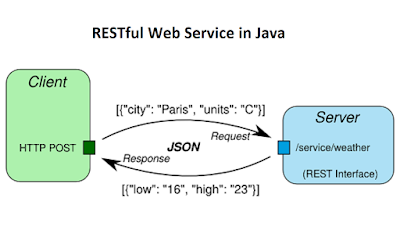 RESTful Web Service Interview Questions for Java Developers