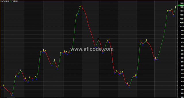 Highly Accurate Entry Exit For Intraday Swing Traders