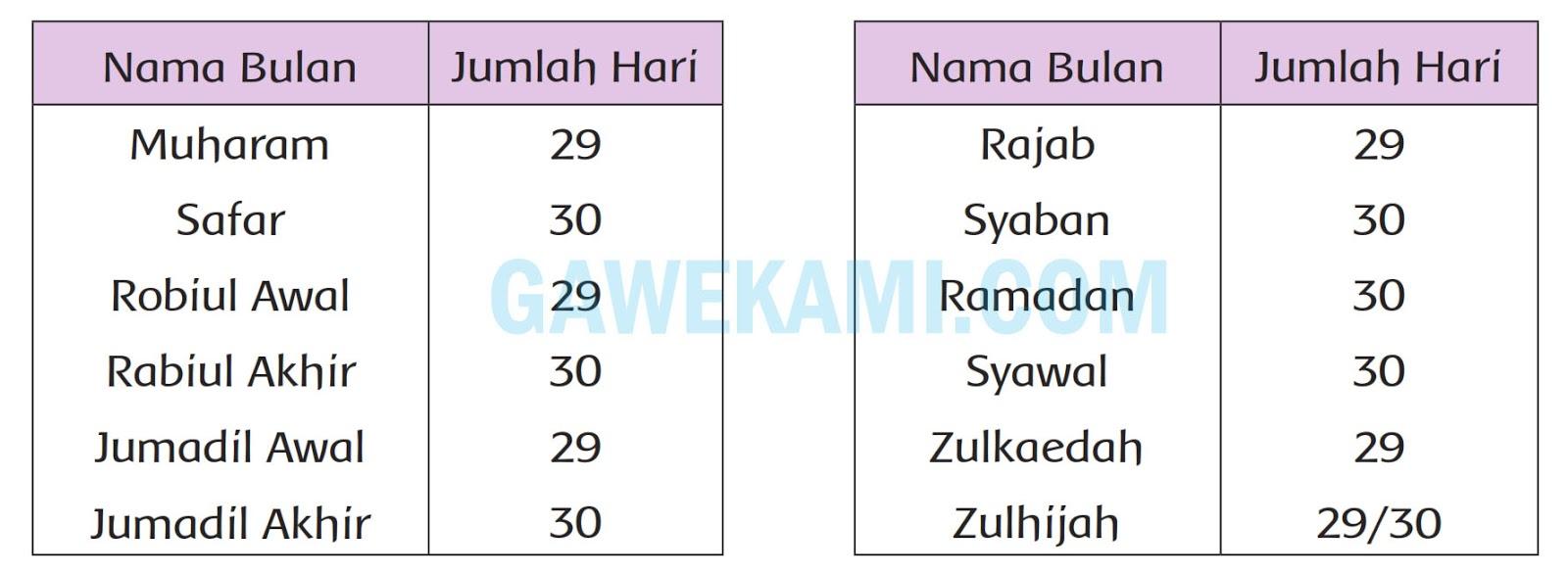 Materi dan Kunci Jawaban Tematik Kelas 20 Tema 20 Subtema 20 Halaman ...