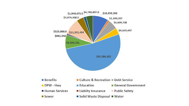 FY 2018 Franklin budget by general budget category