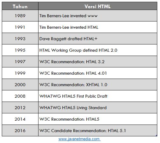 Sejarah HTML - Pengertian HTML