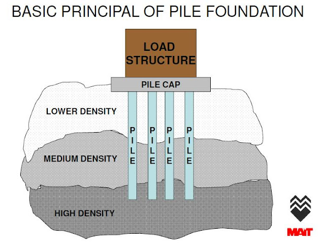 Engineering Amp Interesting Stuff Basic Concept Of Pile