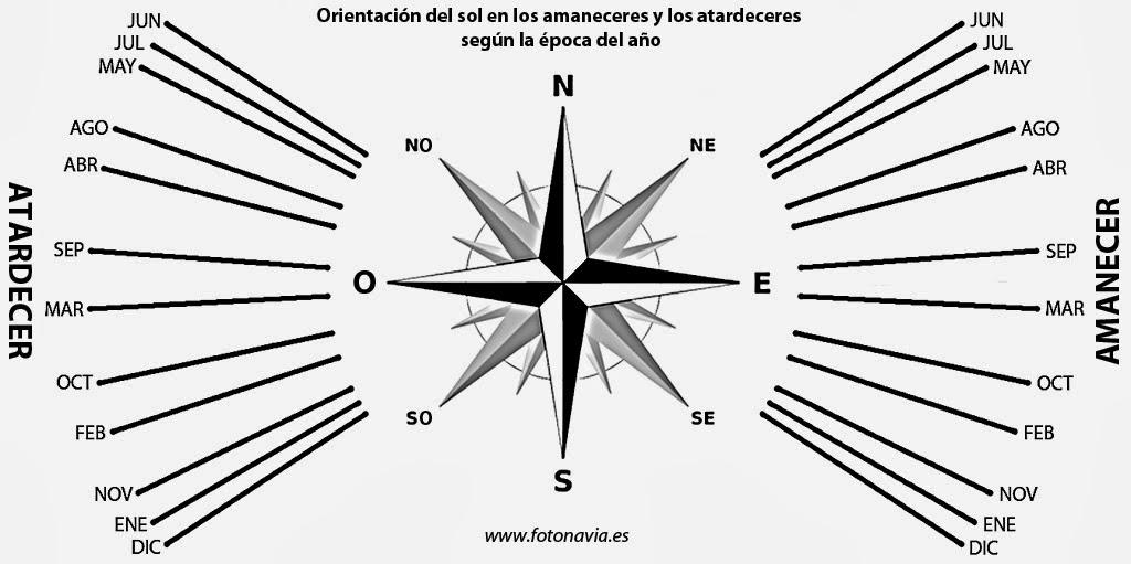Manual Del Cient 237 Fico Salida Y Puesta De Sol Seg 250 N Las