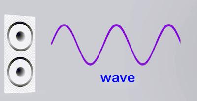 ध्वनि की परिभाषा और उसका वैज्ञानिक आधार
