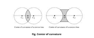 Center of curvature class 10 lenses