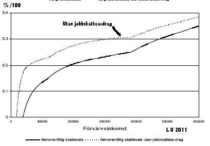 underlag för skattereduktion för arbetsinkomst