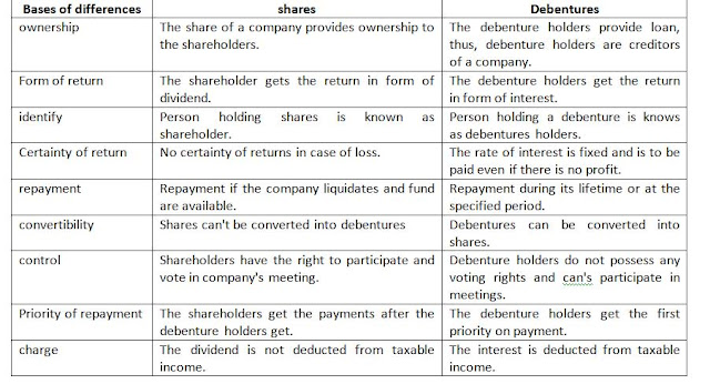 differences between equity shares and debentures In some cases, a company will allow an investor to convert their debenture into shares of the company it makes them an attractive option for investors because they can gain equity in the company there are different kinds of convertible debentures.