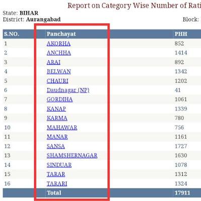 EPDS  Bihar Ration Card List