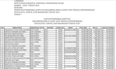 Daftar Nominasi Penerima Bantuan Kelompok Kerja Guru dan Tenaga Kependidikan RA/Madrasah 2021