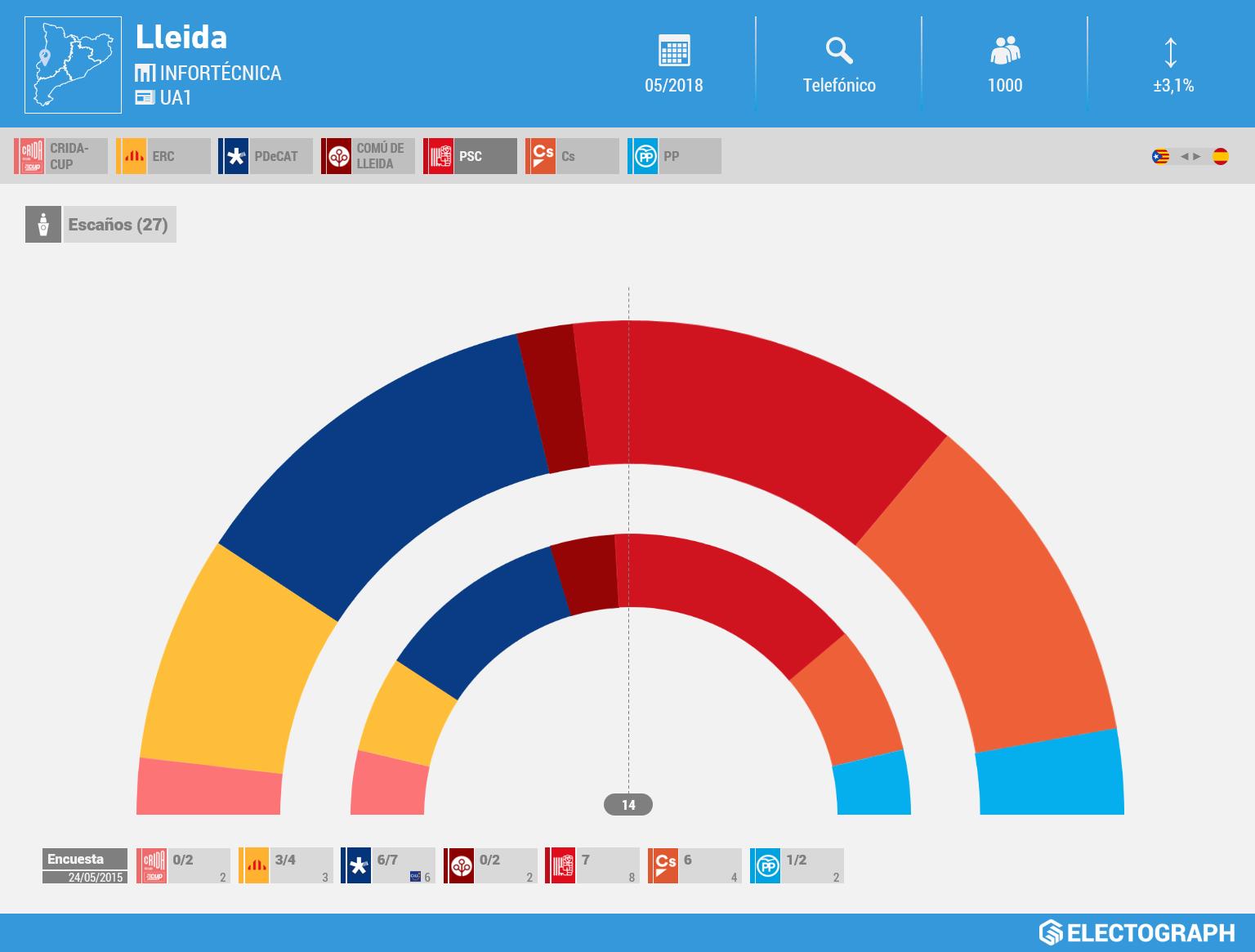 Gráfico de la encuesta para elecciones municipales en Lleida realizada por Inforténica para UA1 en mayo de 2018