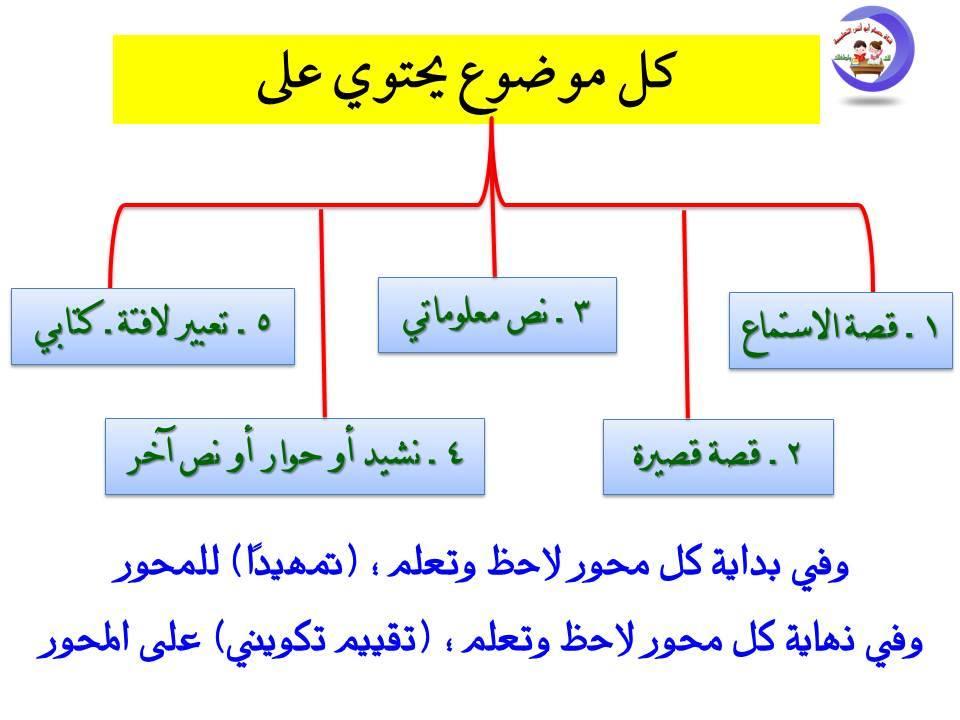تحليل منهج اللغة العربية الصف الثاني الابتدائي 2020 أ/ حسام أبو أنس 4