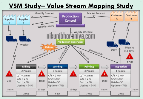 Value Stream Mapping Study