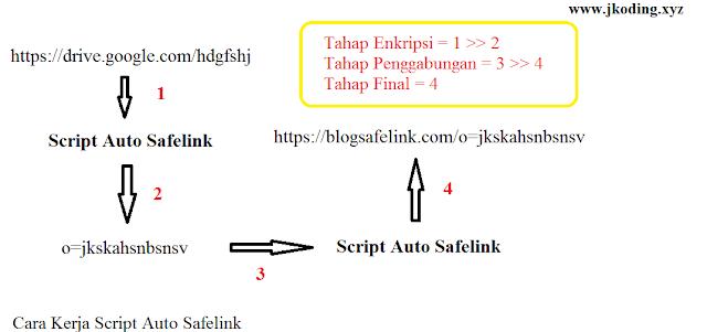Proses mengubah link menggunakan Script Auto Safelink