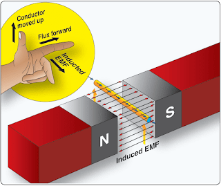 Electromagnetic Generation of Power