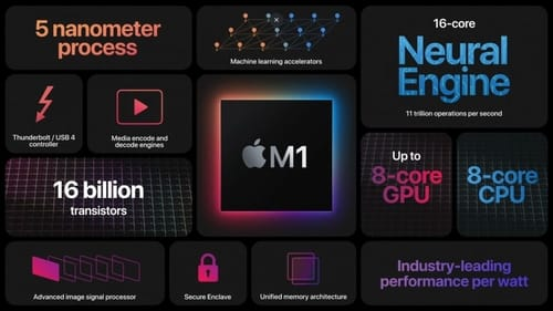 Apple has officially announced its M1 processor