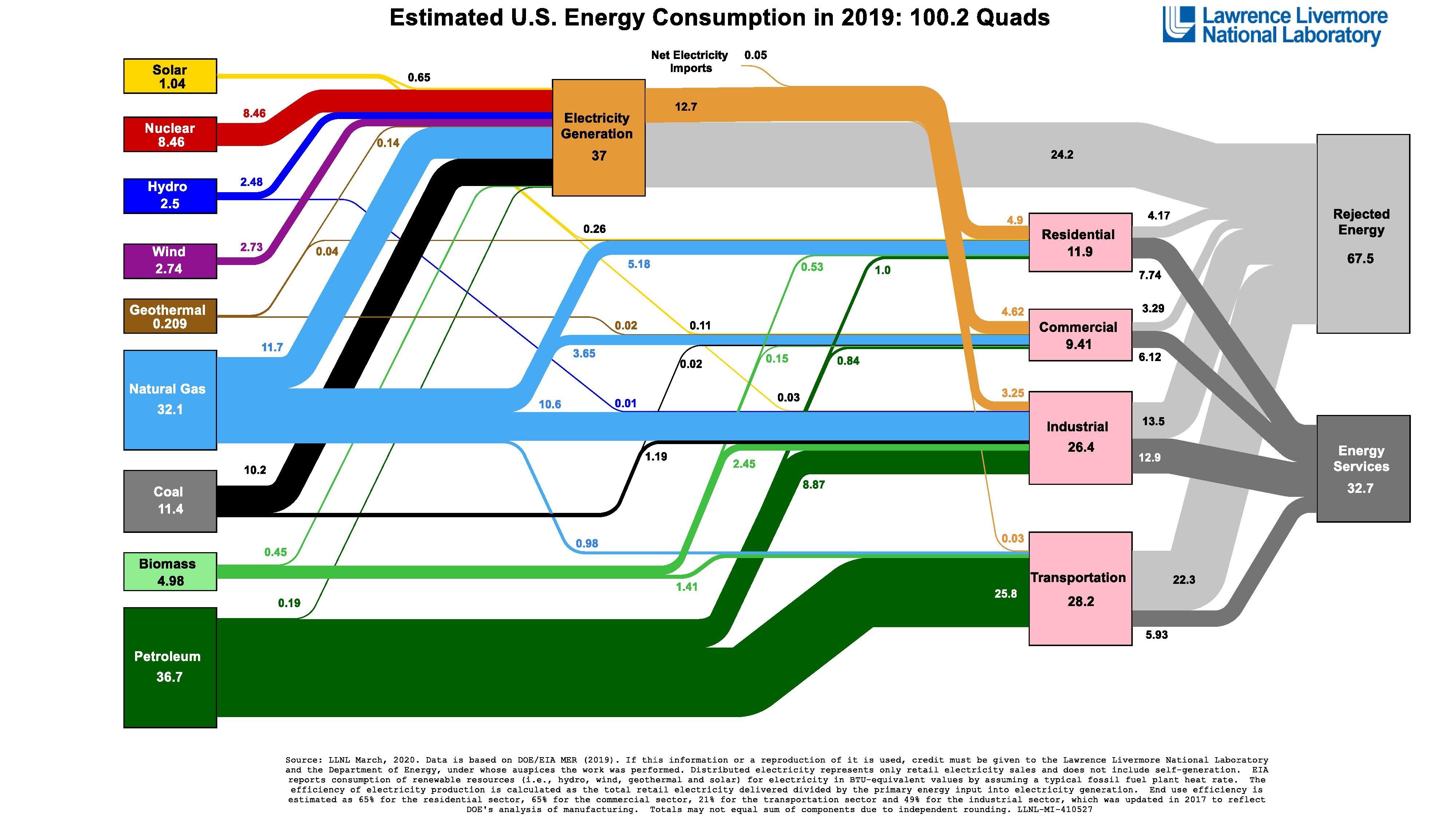 The Estimated U.S Energy Consumption In 2019: 100.2 Quads #infographic