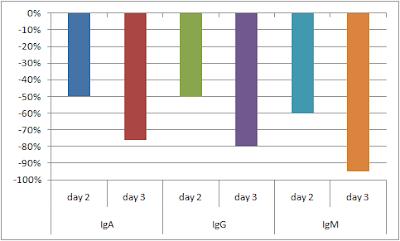 Perte-des-immunoglobulines-du-colostrum-apres-2-et-3-jours