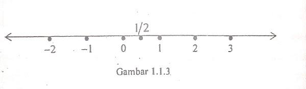 Sistem bilangan Real : Garis Bilangan dan Pertidaksamaan
