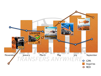 Digital Marketing Strategy Execution for GetTransfer.com in 2019-2020