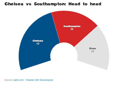 Head To Head Chelsea vs Southampton