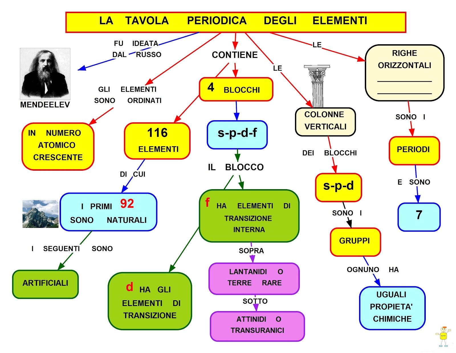 Mappa concettuale tavola periodica degli elementi - Tavola degli elementi chimici ...