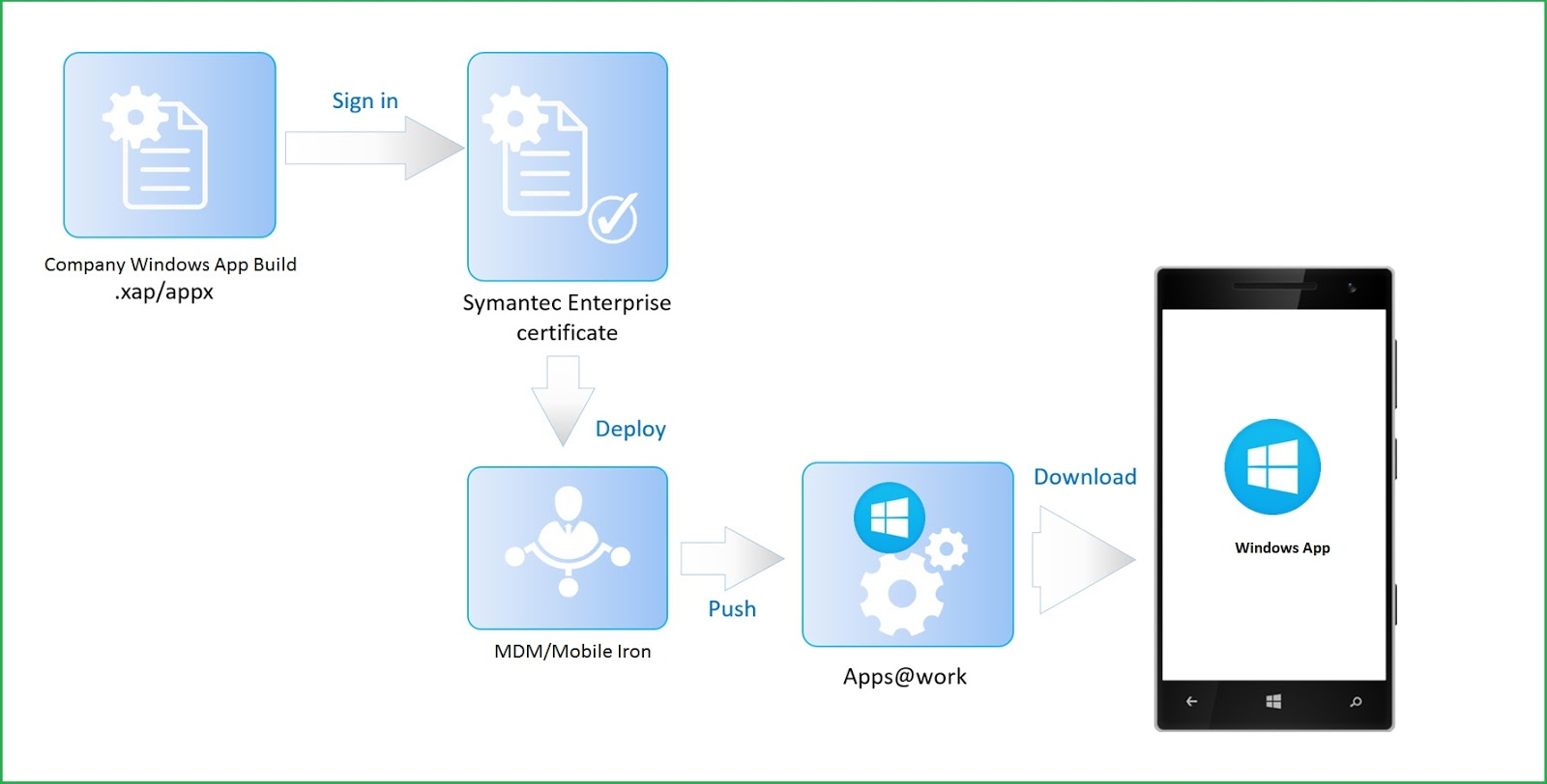 Windows App Enterprise Code Signing Install Export Symantec