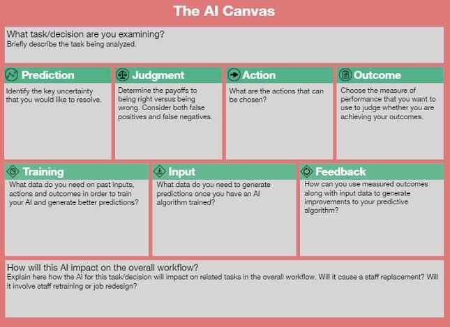 prediksi AI mengunakan canvas