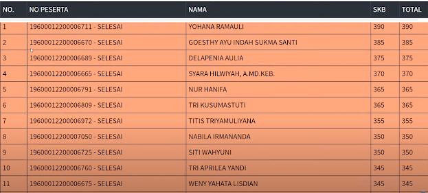 Hasil SKB Sesi 1 CPNS 2019 PROVINSI DKI JAKARTA 14 September