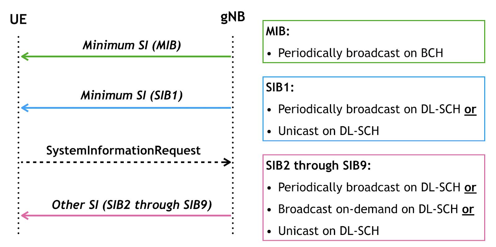 How LTE Stuff Works?: 5G NR: System Information