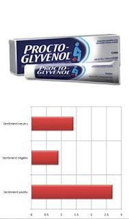 opinii forum PROCTO-GLYVENOL crema hemoroizi