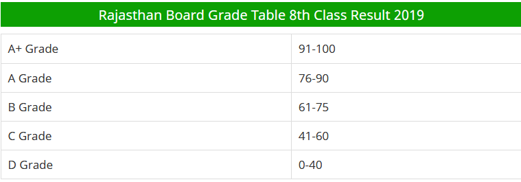 RBSE 8th Class Exam Result 2019 Grading System