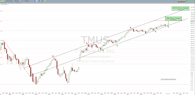 Technical analysis of shares of T-Mobile