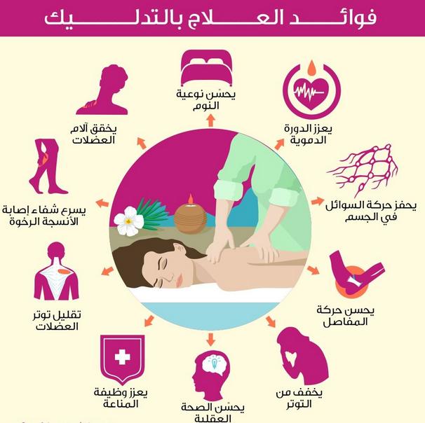 ما يجب ان تعرفه عن العلاج بالتدليك