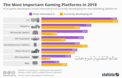 the-most-inportant-gaming-platforms-in-2018