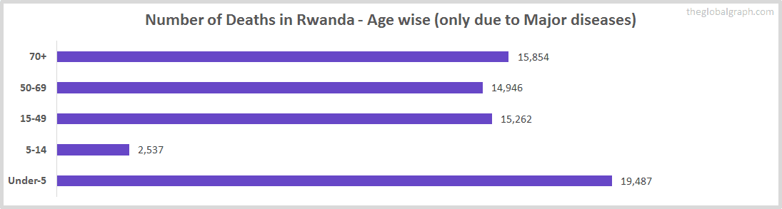 Number of Deaths in Rwanda - Age wise (only due to Major diseases)