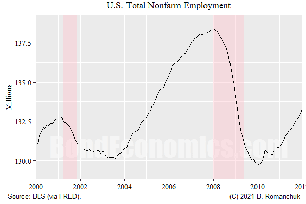 Figure: U.S. Nonfarm Employment 2000-2012