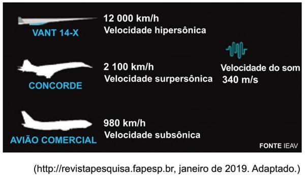 UNESP 2021: A Força Aérea Brasileira (FAB) pretende realizar em breve o ensaio em voo do primeiro motor aeronáutico hipersônico feito no país. O teste integra um projeto mais amplo cujo objetivo é dominar o ciclo de desenvolvimento de veículos hipersônicos.