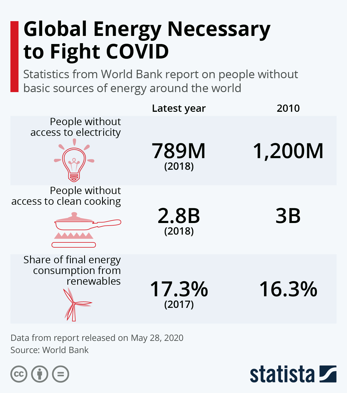 Lack of resources to fight COVID-19 #Infographic