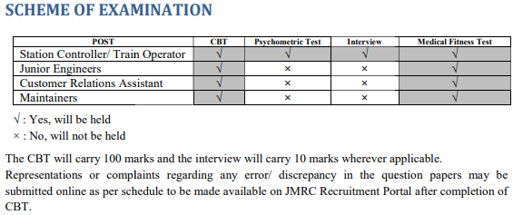 JMRC JE Maintainer SC TO CRA Exam Pattern