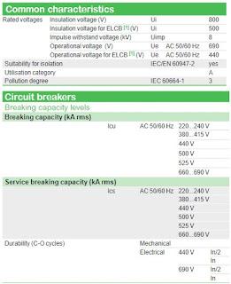 Karakteristik MCCB Compact NSXm