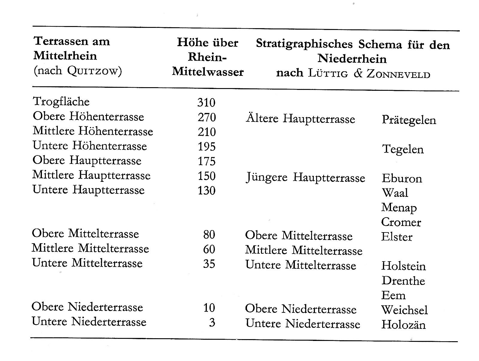 Для небольшого уточнения террас Рейна с существующей в Германии и Нидерландах хноростратиграфией Нижнего Рейна