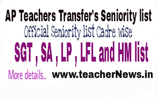 AP Teacher Transfers District wise Official Clear Vacancy, Arising Vacancy Position 2017