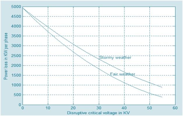 Corona Discharge – Factors Affecting Corona | Electrical
