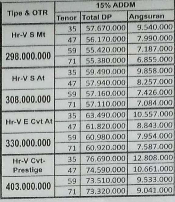 Paket Kredit Honda HRV DP 15 Persen Pekanbaru Riau