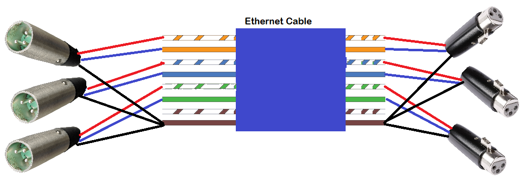 Random Contributions  Using Unshielded Ethernet Cat5 Cat5e