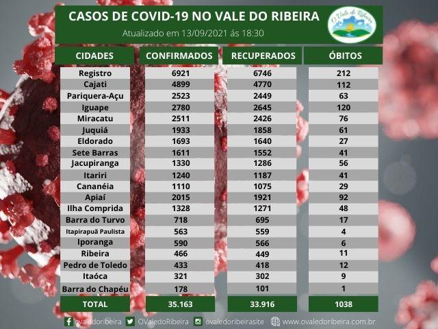Vale do Ribeira soma 35.163 casos positivos, 33.916  recuperados e 1038 mortes do Coronavírus - Covid-19